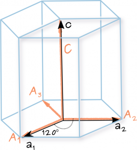 Crystallographic calculator – Semiconductor Spectroscopy and
