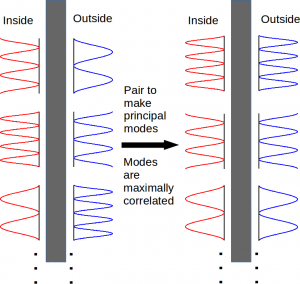 Sketch of the formation of principal modes