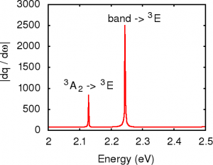 Line spectrum showing two absorption features