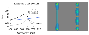 simulated scattering spectra associated with two modes of a gold nano-rod